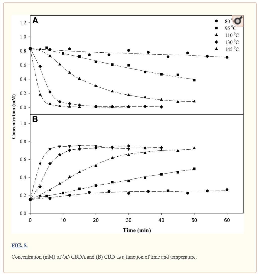 Grafico di decanroxilazione CBD