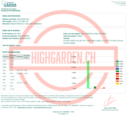 Analyse cannabinoïdes Red Pure auto